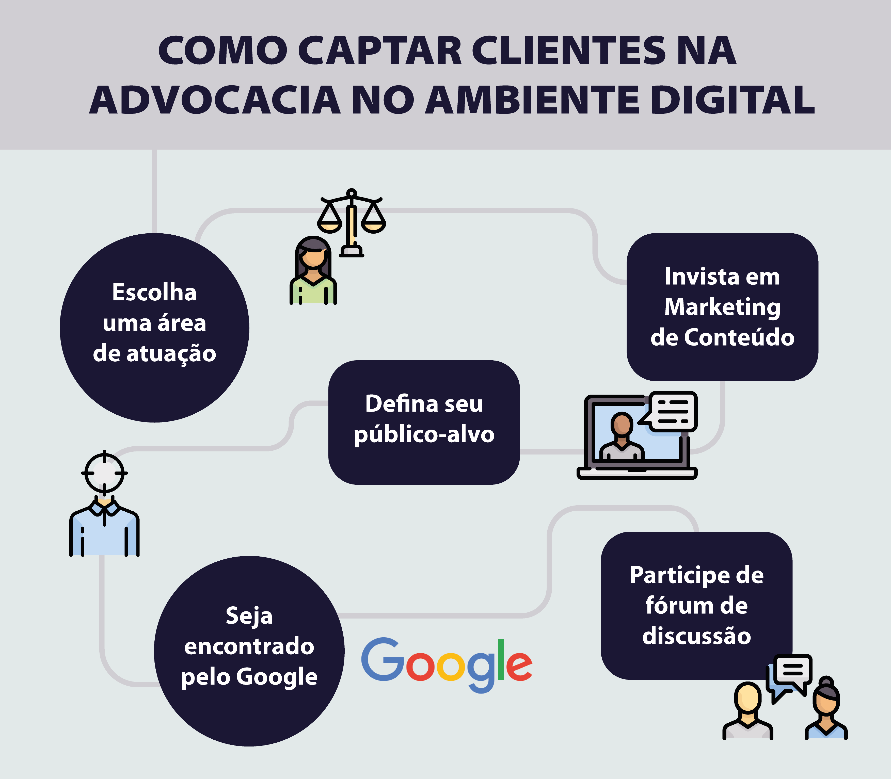como captar clientes na advocacia com Marketing Jurídico