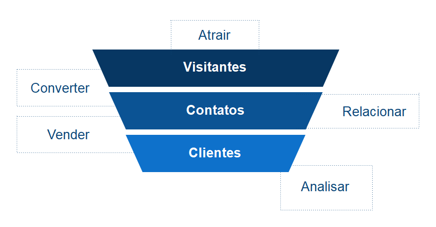 prazo resultado inbound marketing grafico 1