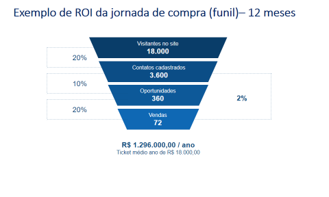 prazo resultado inbound marketing grafico 2